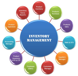 inventory management reports sample